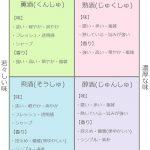 日本酒味の違いによる4つのタイプ