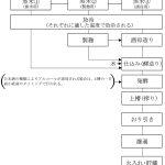 日本酒の造り方